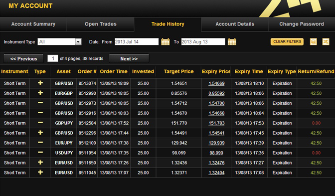 Complete list of binary options brokers
